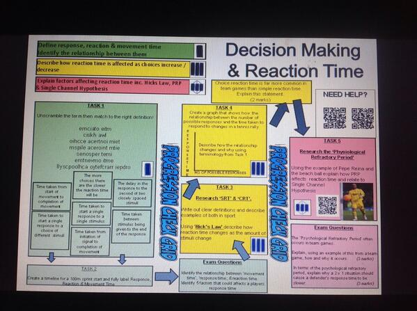 how to start a lesson on reaction tim