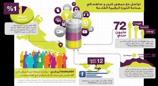 انفوجرافيك إحصائيات عن #الإعلام_الرقمي في العالم العربي #وسائط_رقمية @LoveLiberty http://t.co/lc9XJRuBJz