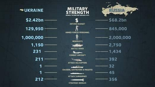 Striking @SkyNews graphic shows difference in military resources of Russia and #Ukraine http://t.co/Ata7T9FJn1