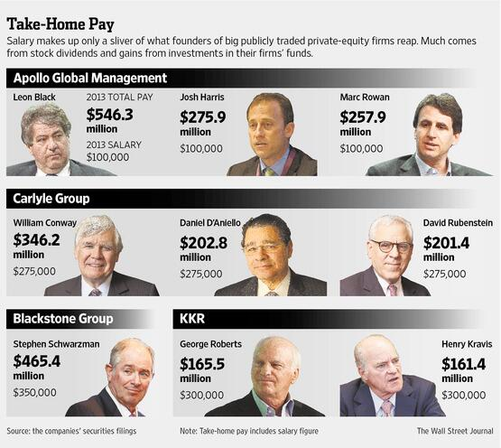 Handy chart to keep track of Wall Street's nine-figure windfalls. http://t.co/WLESuCt3Po http://t.co/ni749akw7F