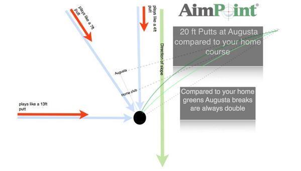Cool graphic showing how Augusta greens behave compared to your greens at home http://t.co/nTnaAydum6