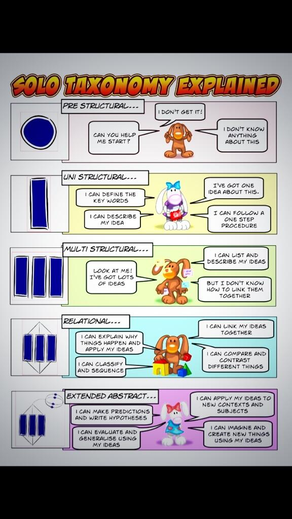 My Year 7 found this very helpful & are revising it for homework, for peer assessment in their next lesson. Mr K :) http://t.co/Ge73nqK62K