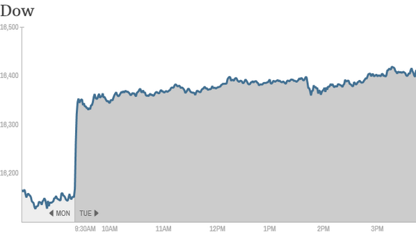 Stocks have reversed course after plunging Monday over the crisis in Ukraine- http://t.co/Z5iUBCp6Ux @ben_rooney http://t.co/asxvpjwRqM