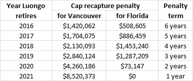 James Mirtle On Twitter Here Are The Cap Penalties From Roberto