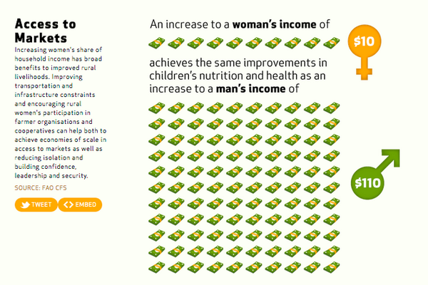 Increasing womens income by $10 has same effect on family health as $110 given to men http://t.co/RxhPD5S4cF #IWD2014 http://t.co/VpOSjpX2Zv