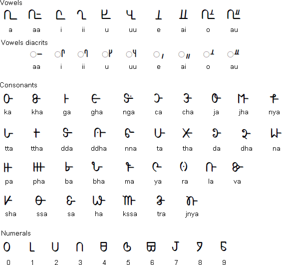 brahmi computing on twitter the gondhi varnamala garland of letters alphabet order similar to brahmi derived scripts eg