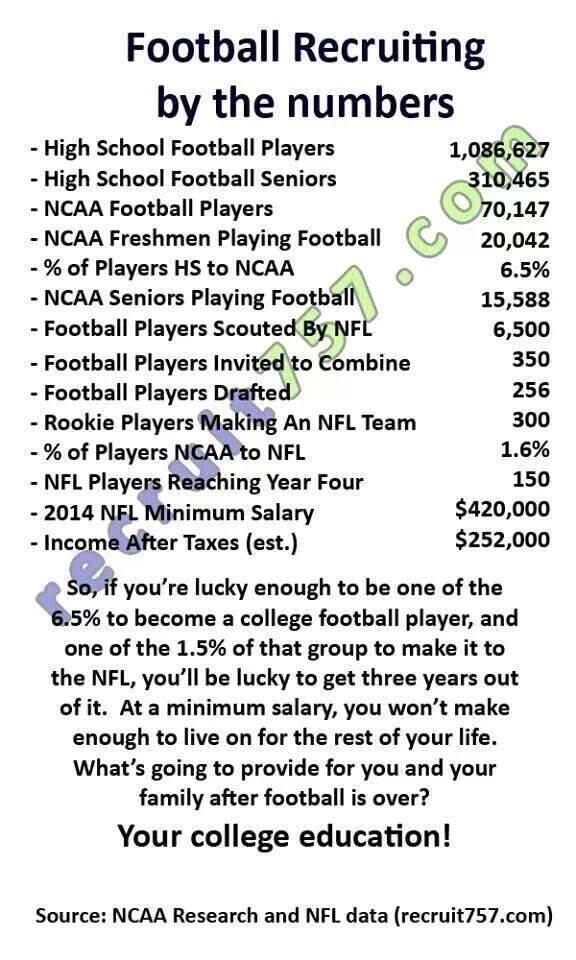 """@ClifMarshall: Football players; These numbers tell the truth... Thanks for sharing @TonyVillani... #NFL #NCAA http://t.co/DMMQ0GWNqS"""