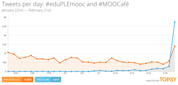 """@educaINTEF: Subidón de #eduPLEmooc #MOOCafé ""trending topic"" en Twitter según estadística de Topsy http://t.co/AyTte9KzGB"""