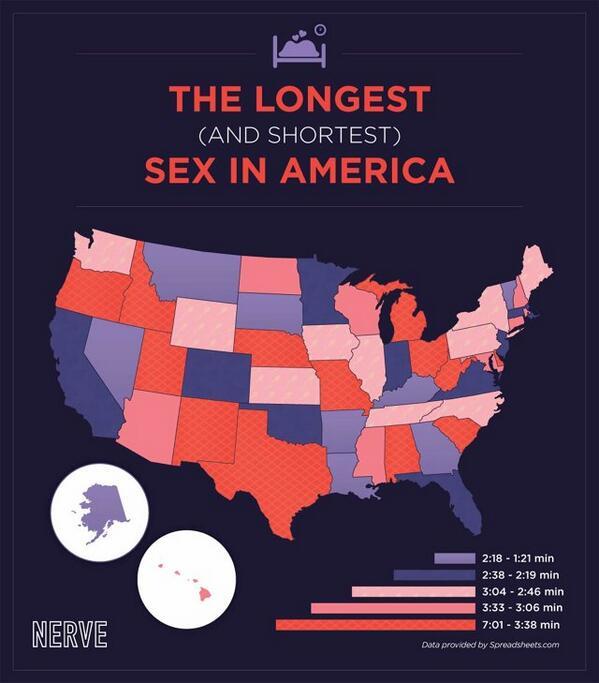 Worlds fastest sex