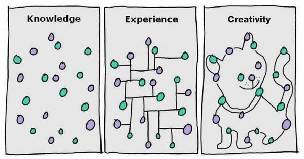 Yaratıcılık, deneyim, bilgi arasındaki fark. http://t.co/Tz740ETbr2