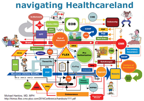 Wen dombrowski md mba on twitter diagram of us healthcare wen dombrowski md mba on twitter diagram of us healthcare mistaken by audience for new ride at disneyparks himss14 drhit m hankins via thecmio ccuart Choice Image