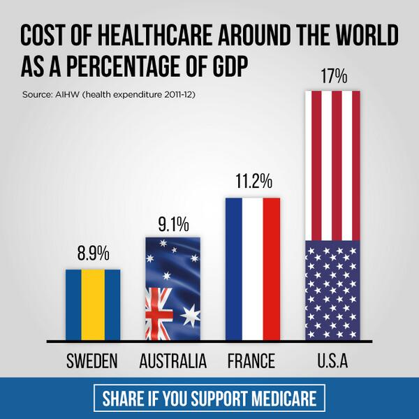Hockey thinks Medicare is unsustainable. Facts show it's one of most efficient systems globally. RT & support #auspol http://t.co/bwms93WxZ1
