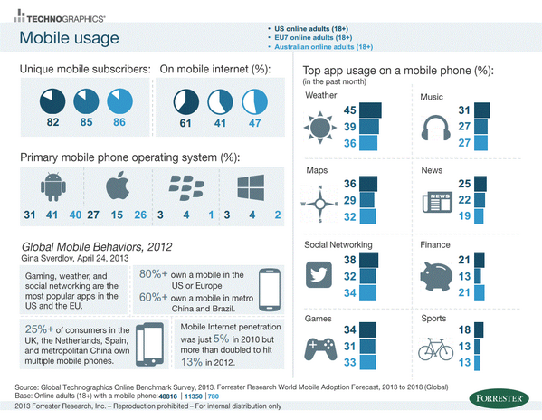 80% of online adults in the US and Europe own mobile devices. The #mobilemindshift is real. #MWC14 http://t.co/DRDq8T6JHk