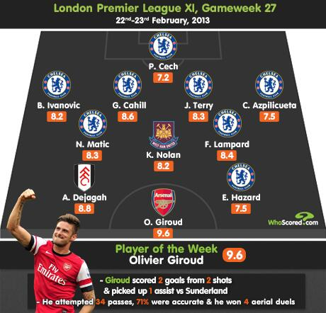 #AFC's Olivier Giroud stars in our Chelsea-dominated London Team of the Week with @WhoScored http://t.co/TePLLpXhK6 http://t.co/FYwa4bNtAu