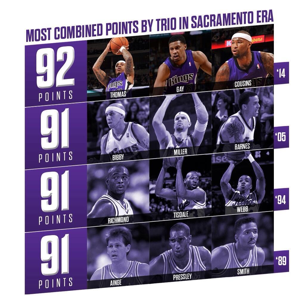 Sacramento Kings - Page 4 BhQSxz1CMAAqsMd