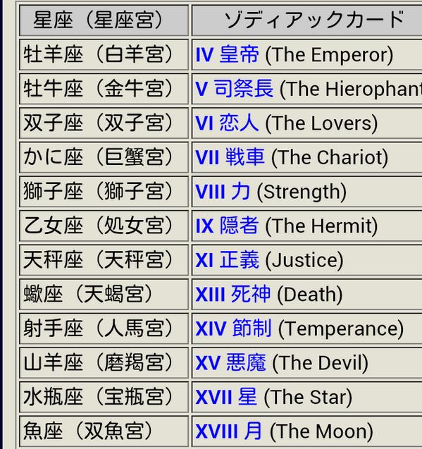 星座とタロットカードって対応してるのね〜 ちなみにウチは皇帝だった♪ (┓^ω^)┛))ホルホ〜ス〜
