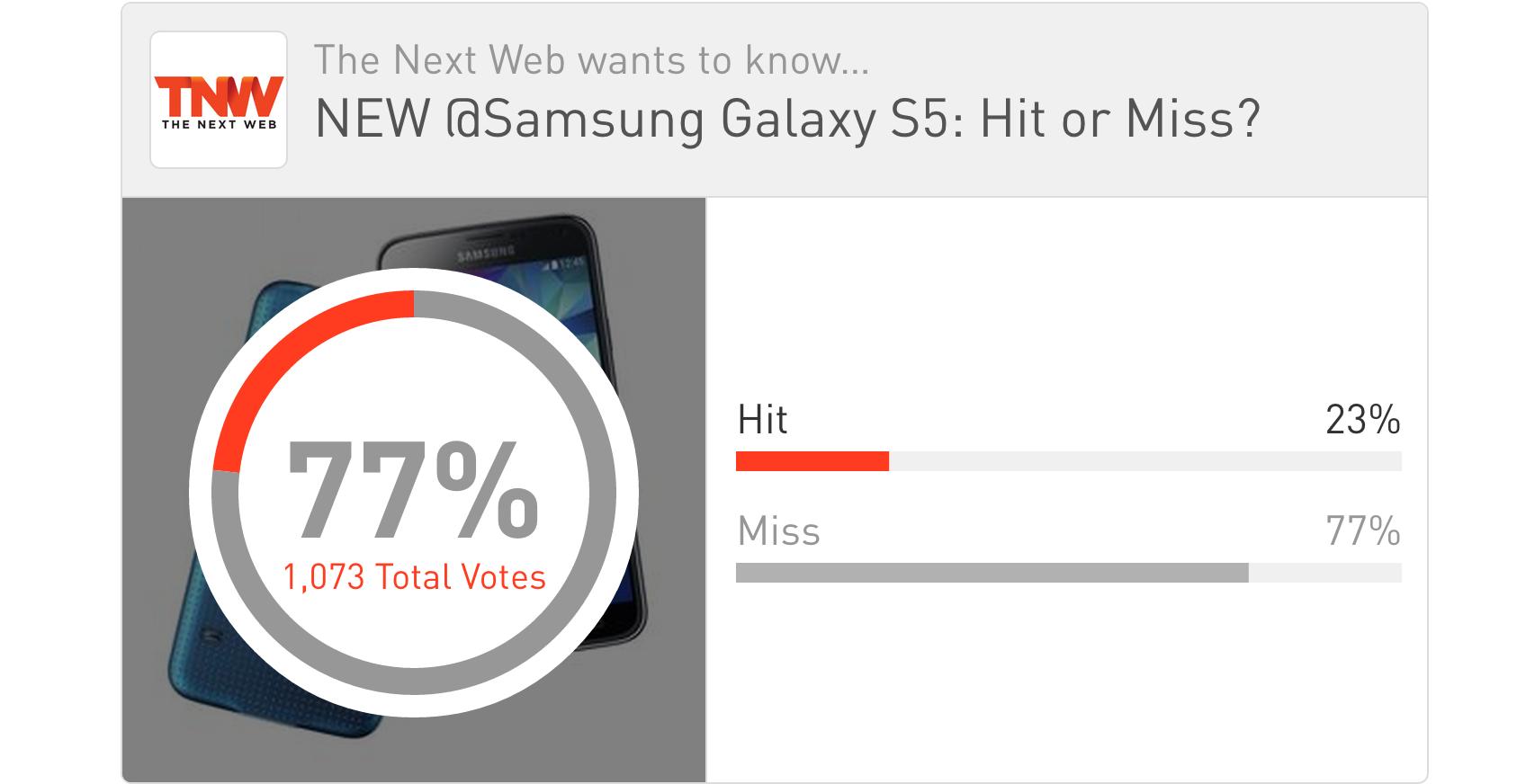 Twitter / MattNavarraUK: TNW POLL UPDATE New @Samsung ...