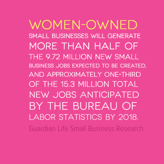 Women owned small businesses will generate more than 1/2 of  the 9.72 $M new small business jobs by 2018~ http://t.co/vox7U04yLW