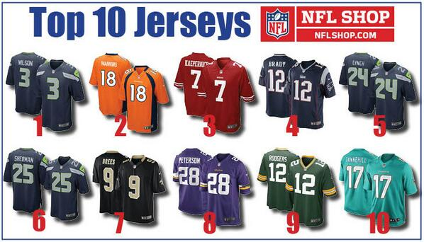 .@Seahawks @DangeRussWilson top @NFL jersey, @RSherman_25 & Lynch in top 10 on http://t.co/BufQTTXEEX http://t.co/2fJX3P5Hig