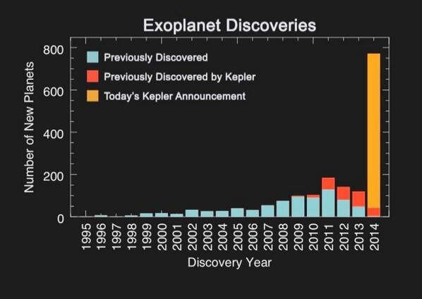 Kepler - Mission du télescope spatial - Page 6 Bha9HZpCMAAwfPb