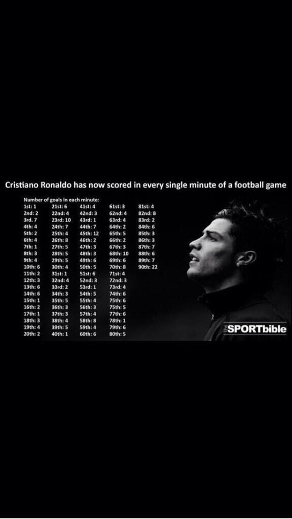 Outrageous stat of the day: Cristiano Ronaldo has now scored a competitive goal in every possible playing minute http://t.co/Iz7cDQU2Ba