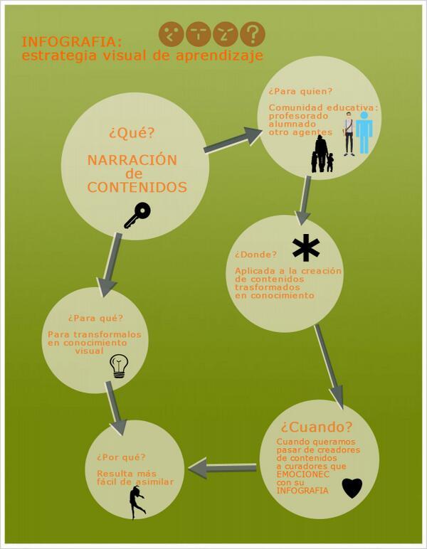 ¿Te gustaría saber algo más sobre las infografías y su uso en educación?  http://t.co/gJVHvQQHlC #eduPLEmoc http://t.co/n6BpLkD2pW