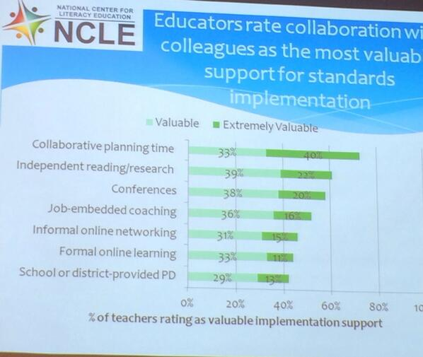 How @ncle survey respondents feel about professional learning #ncle http://t.co/epEeCQOYCV