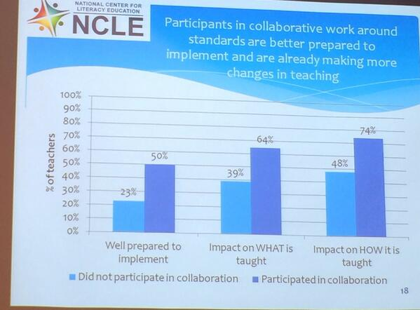 Teachers who are planning together feel  better prepared to implement the standards #ncle http://t.co/c0K2dwJMCs