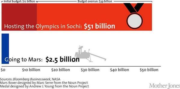 For prisen av et OL kan vi bli en romfartsnasjon og reise til Mars, mange ganger. http://t.co/eAj8GiyMa9
