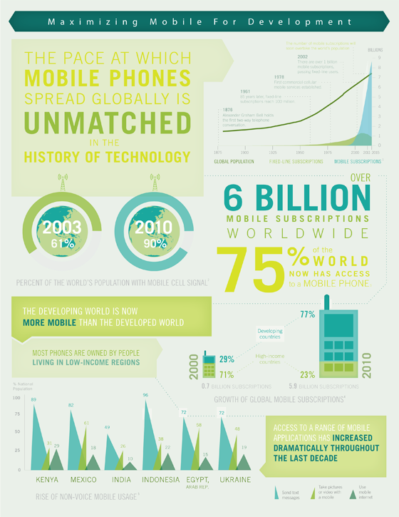 The developing world is now MORE #mobile than the developed world - from the @WorldBank http://t.co/hEHNgsQuA2 #ICT http://t.co/keptI6ESqC
