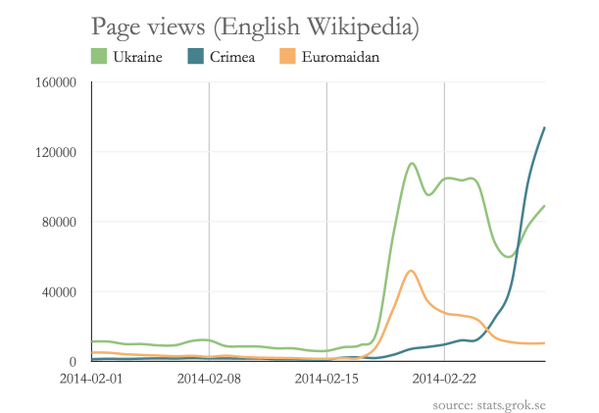 When the world discovered #Crimea: shift in English Wikipedia readership over the last 30 days #ukraine http://t.co/ZJZKOwMkRN