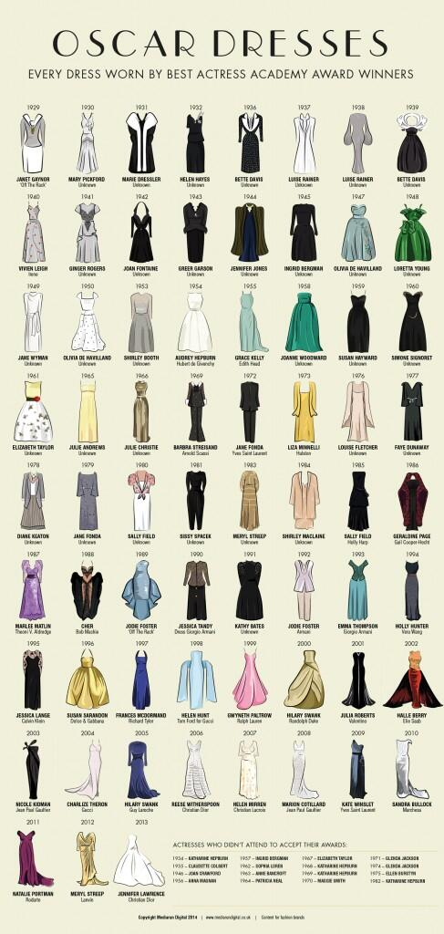 A visual history of #Oscar Best Actress winners' gowns since 1929: http://t.co/ACfdz1Wypz  http://t.co/tOzJVrYx0V