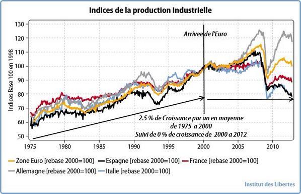 Le graphique de la semaine : «Comment l'Euro a désindustrialiser la France, l'Espagne, l'Italie» en un graphe