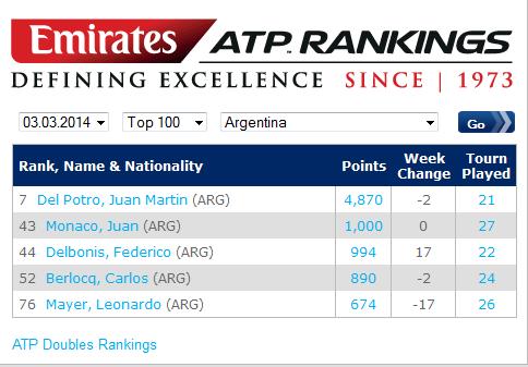 Rankig ARG Top-100