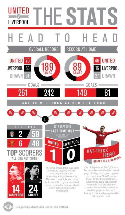 Betting Liverpool V Man Utd - image 8