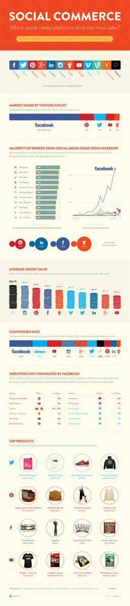 Las redes sociales continuan ganando peso como canal de la influencia sobre las ventas http://t.co/vkppK6bY8I