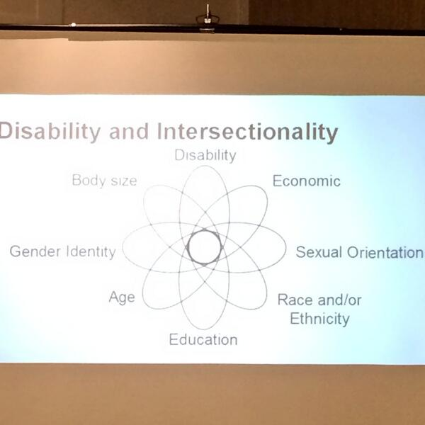 Great visual representation of intersections of disability #cconsolve #ccon @MaraTalking http://t.co/kFP7u6CSd5