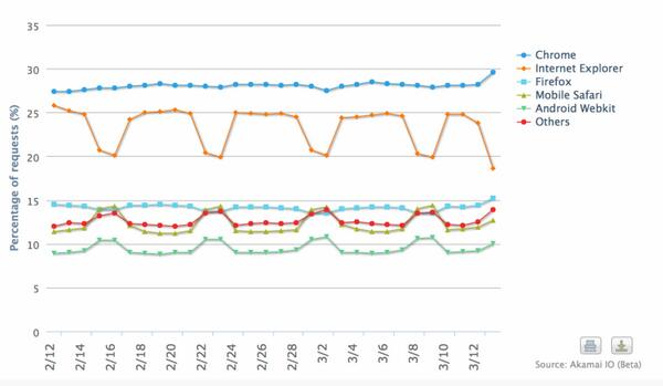 "People only use IE at work, mobile browsers during the weekend. ""@BenedictEvans: The weekly patterns in browser http://t.co/5WbI71QFwD"""