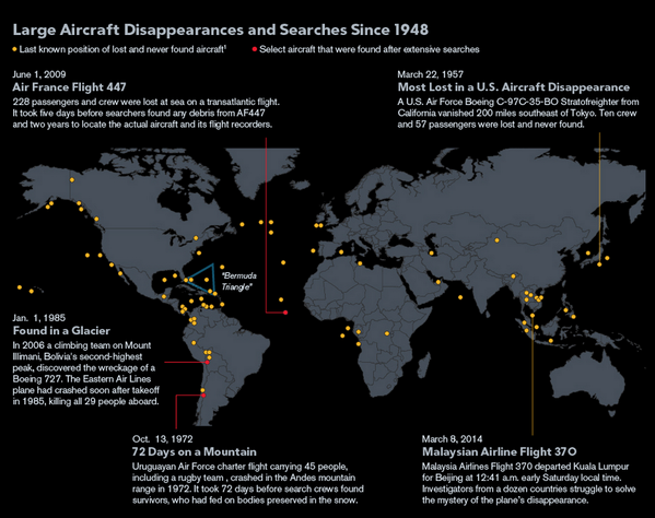 "This is nuts ""@MotherJones: Every Plane That Has Vanished Since 1948 http://t.co/czgD4LiRfw via @digg http://t.co/fRkryK6PdH"""