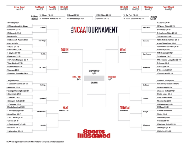 SI College Hoops On Twitter Heres Our Updated Printable Bracket Now With Records Tco RGHQfnDTqC Xhl0crbz06