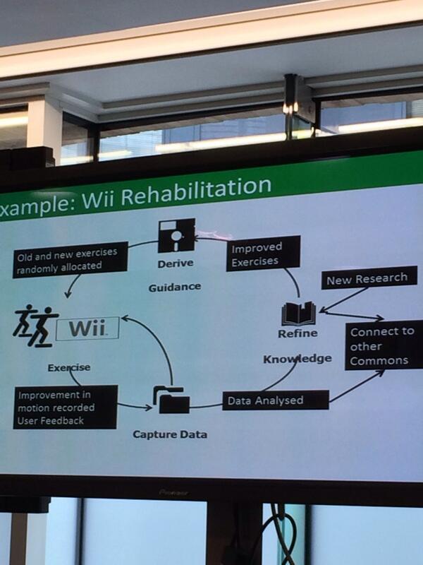 Wii-habilitation - lovely meme for QS healthcare applications! :) @ctznme #nestahealth http://t.co/cgNfaB3vVb