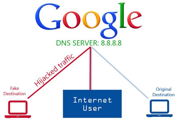 Daftar DNS Gratis Untuk Koneksi Internet - AnekaNews.net