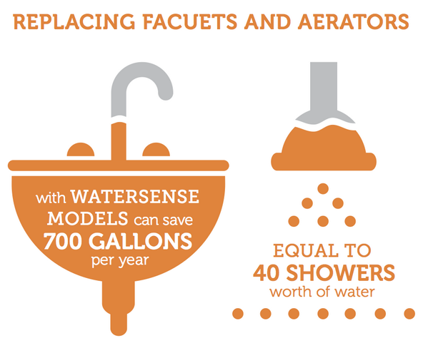 Make your home greener all year round by replacing faucets & aerators w/WaterSense models & save 700 gal. #fixaleak http://t.co/STOnSmjBgN