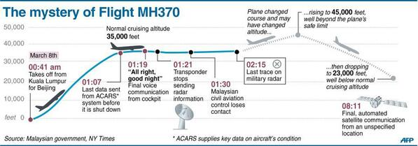 Chronology of last known minutes flight MH370
