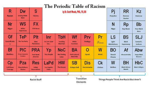 Scott Woods On Twitter The Periodic Table Of Racism