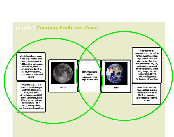 #authenticapps @rountreerr different take on the same venn diagram  assignment using @poppletny and @skitch pic twitter com/8romguw1wl
