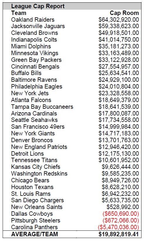 Team-by-team salary cap space as of 3/6: http://t.co/pPOiXPOM3K