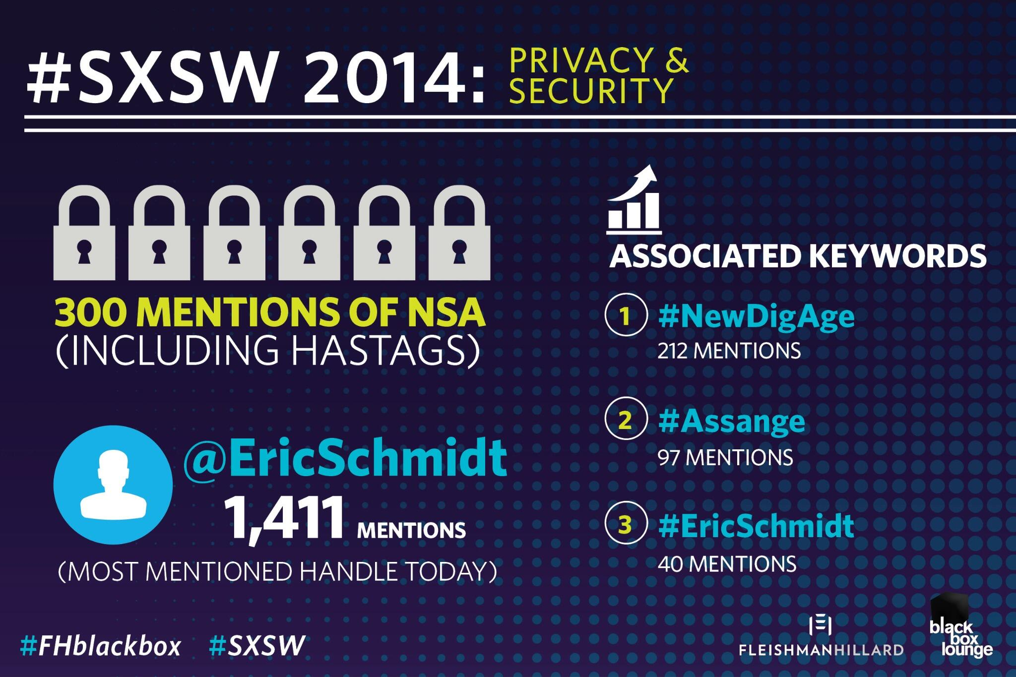 Day one's top privacy & security trends at #SXSW: @EricSchmidt, #Assange & NSA. http://t.co/5t22tXFjl6 #FHblackbox http://t.co/d2bYMAlNx0