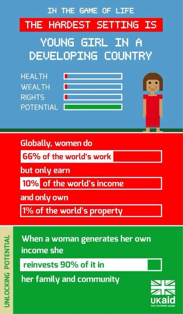 Infographic: Women do 66% of world's work, earn 10% of world's income & own 1% of world's property  #IWD2014 #iwd > http://t.co/Vc8gS3RTFy