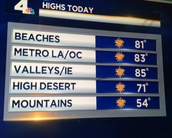 Rise n shine Angelenos! Breezy today, otherwise sunshine & a BIG warm up. Great day to be outdoors! #Socalwx http://t.co/jodt1oJ1YP